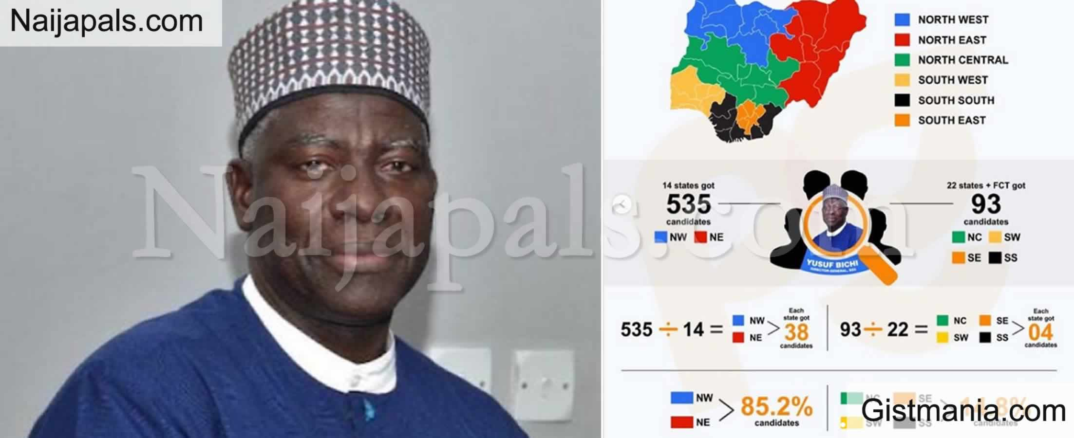 <img alt='.' class='lazyload' data-src='https://img.gistmania.com/emot/news.gif' /> SSS DG, <b>Yusuf Bichi, Conducts Secret, Uneven Recruitment Into Agency With North Getting 535 Slots, South 93</b>