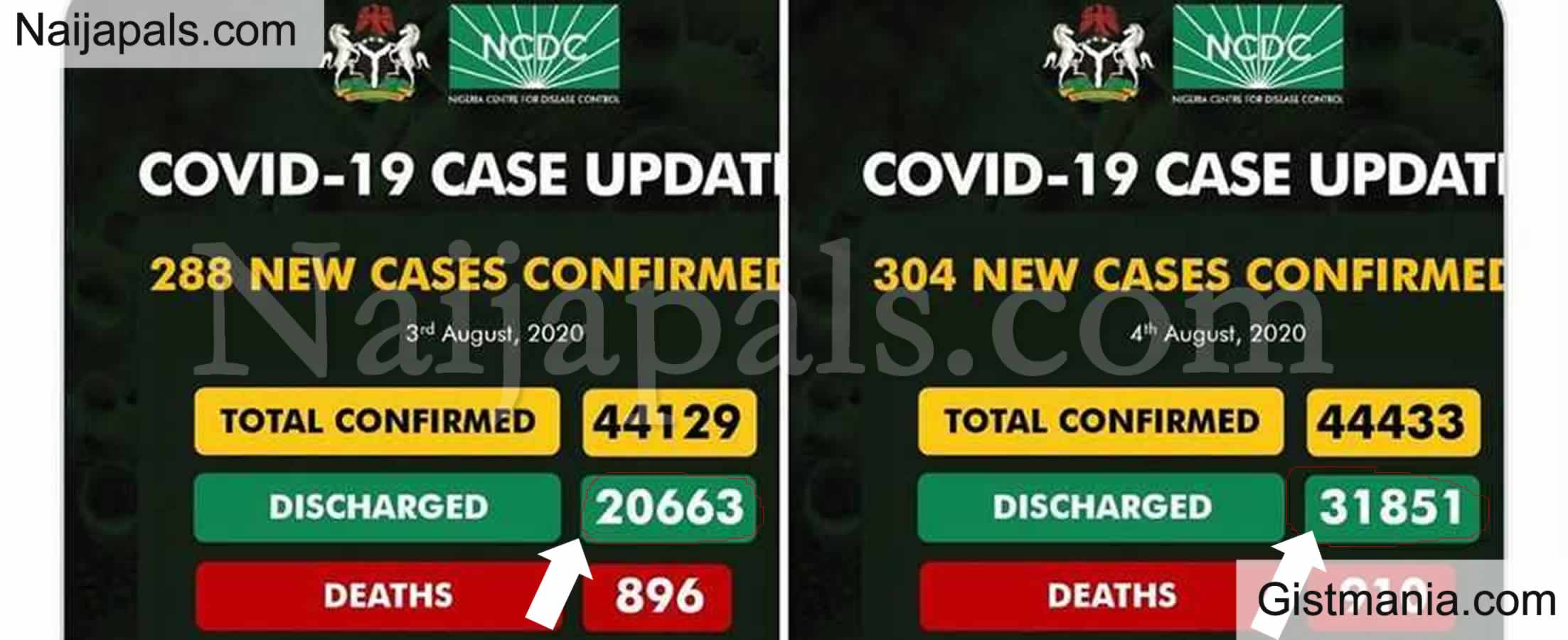 <img alt='.' class='lazyload' data-src='https://img.gistmania.com/emot/comment.gif' /> <b>Nigerians React As NCDC Discharges Over 11,000 Recovered COVID-19 Patients In a Day</b>