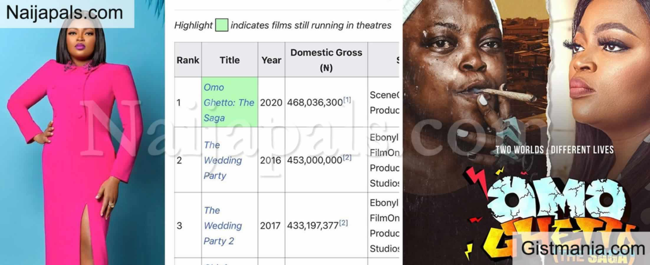 <img alt='.' class='lazyload' data-src='https://img.gistmania.com/emot/thumbs_up.gif' /> <b>Funke Akindele's Omo Ghetto (The Saga) Now Highest-Grossing Nigerian Movie Of All Time</b>
