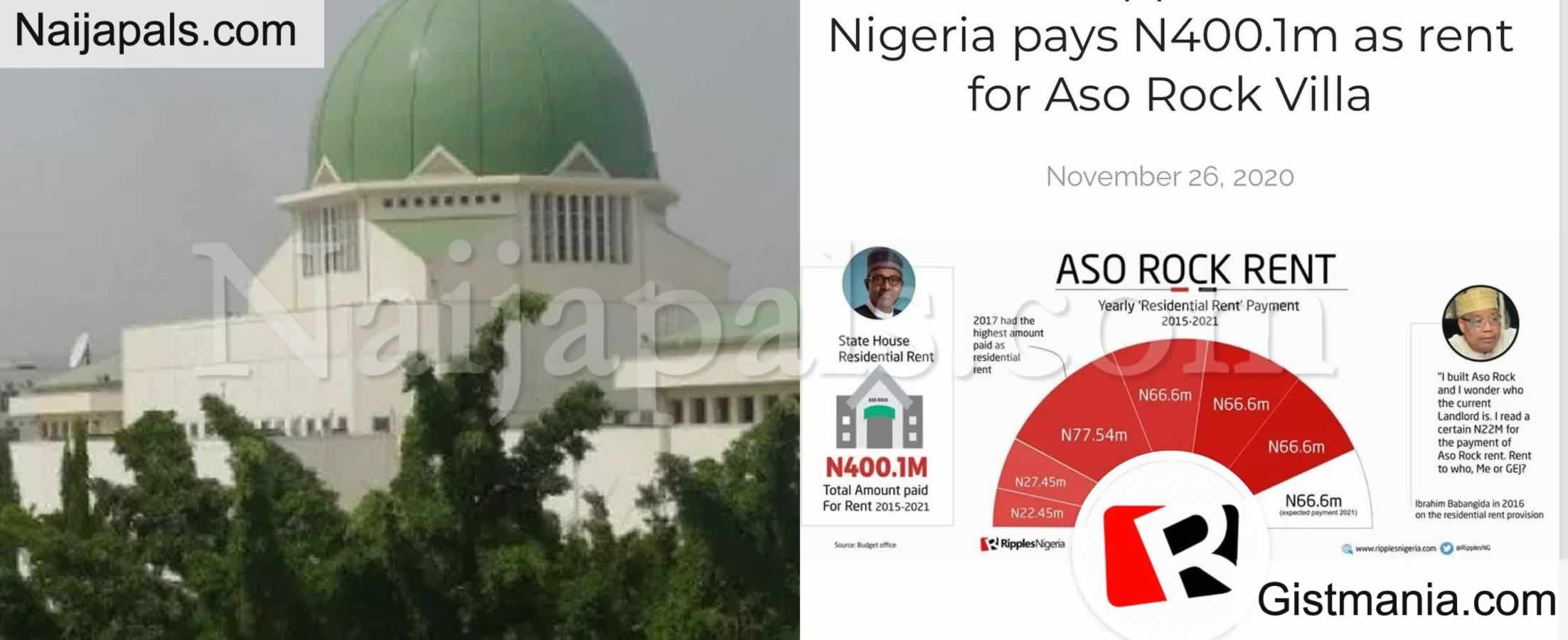<img alt='.' class='lazyload' data-src='https://img.gistmania.com/emot/shocked.gif' /> <b>Who Is The Landlord At Aso Rock? Mystery As Nigeria Pays N400.1M As Rent For Aso Rock Villa</b>